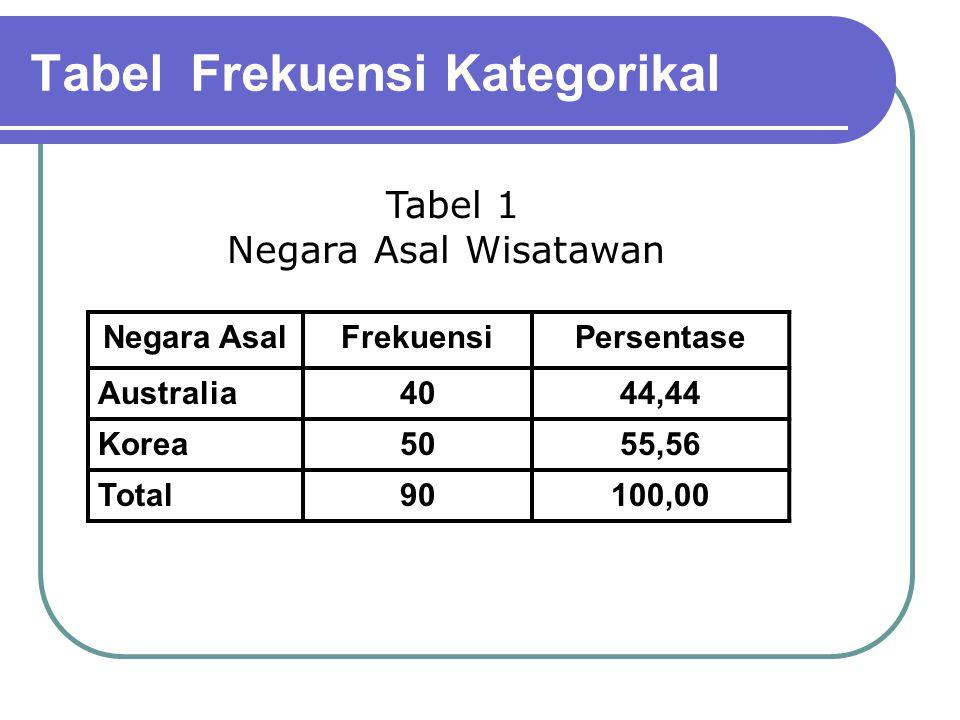 Tabel Frekuensi Kategorikal