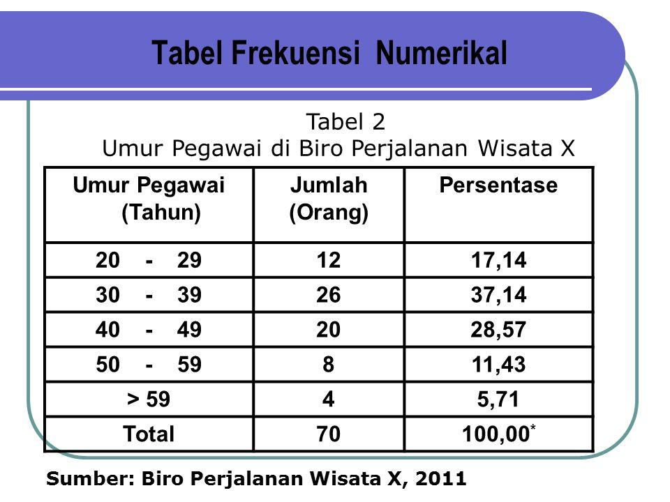 Tabel Frekuensi Numerikal
