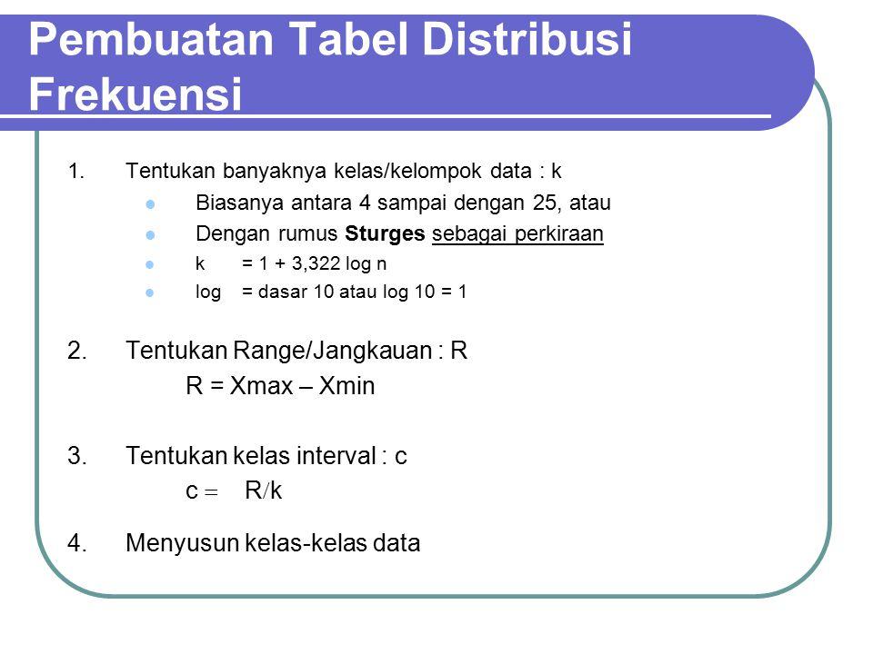 Pembuatan Tabel Distribusi Frekuensi