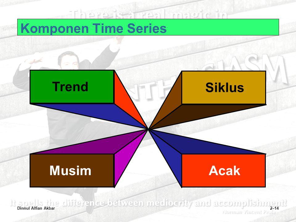 Trend Siklus Musim Acak