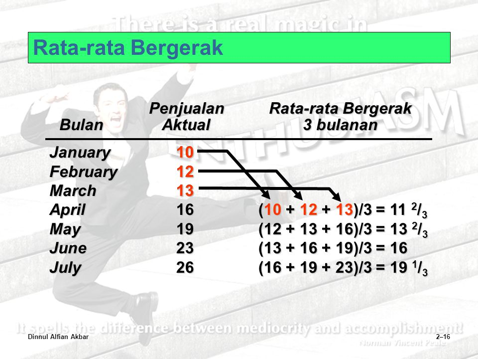 Rata-rata Bergerak January 10 February 12 March 13 April 16 May 19