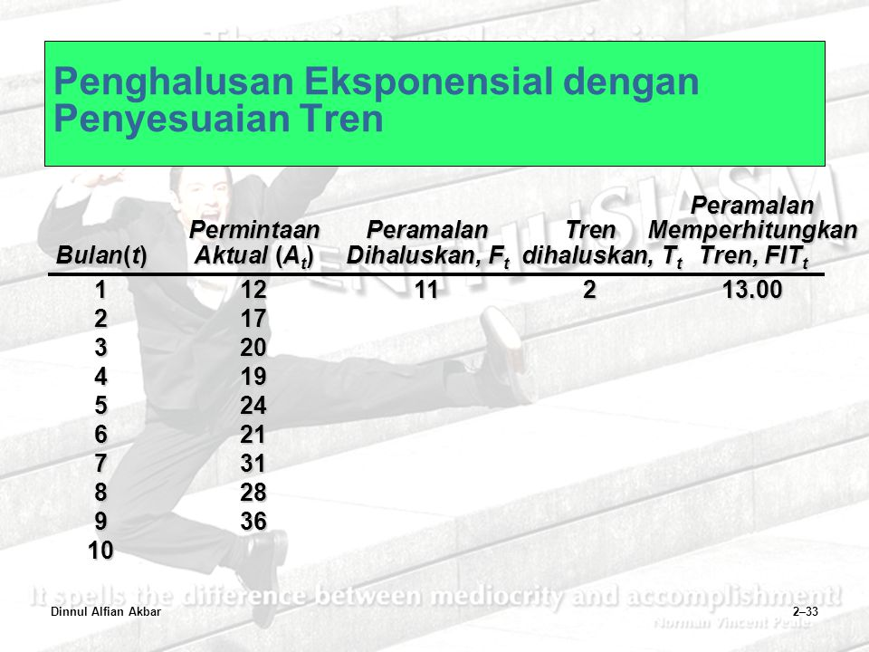 Penghalusan Eksponensial dengan Penyesuaian Tren