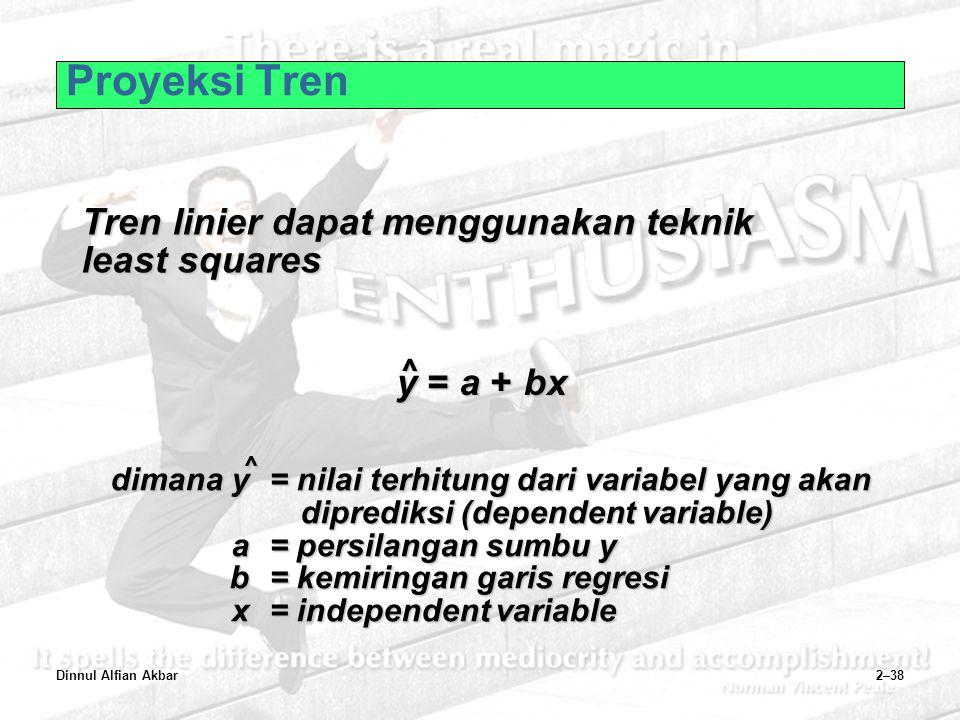 Proyeksi Tren Tren linier dapat menggunakan teknik least squares