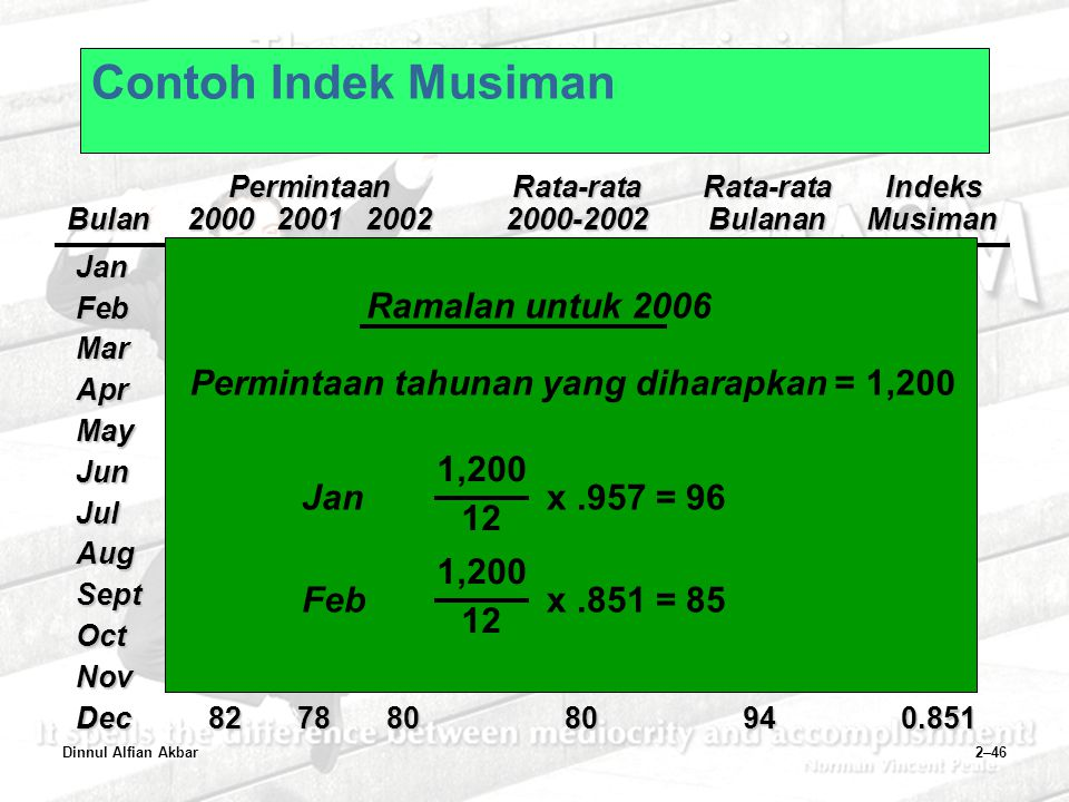 Contoh Indek Musiman Ramalan untuk 2006