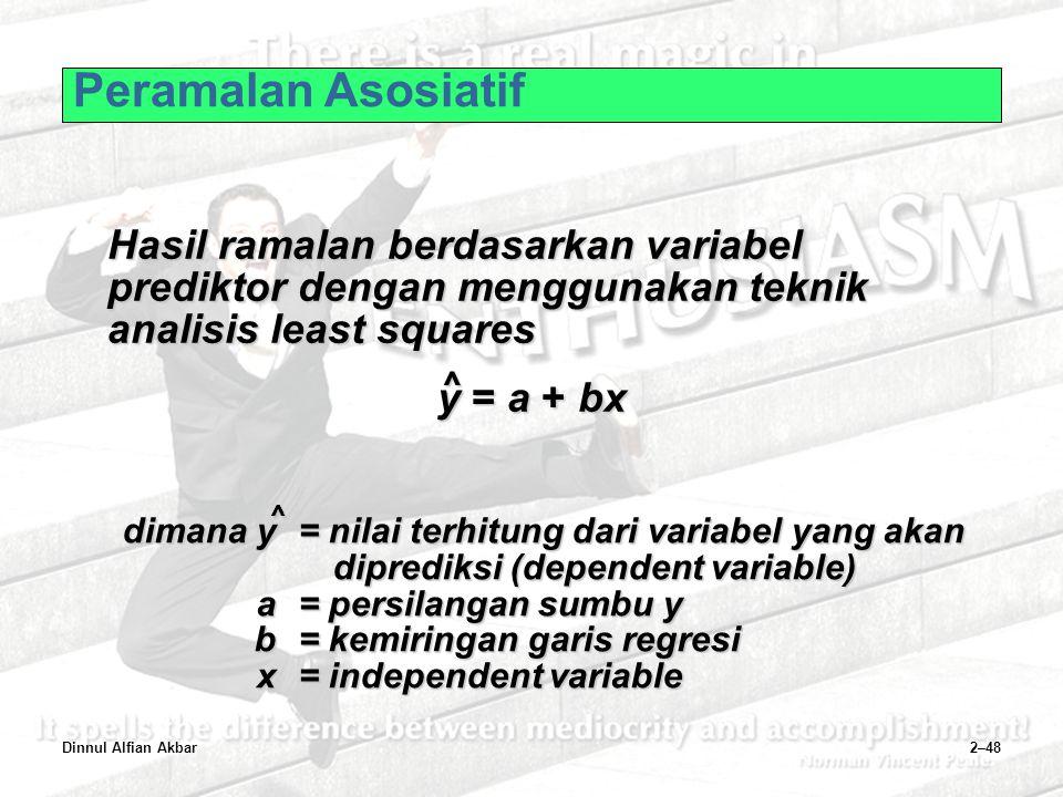 Peramalan Asosiatif Hasil ramalan berdasarkan variabel prediktor dengan menggunakan teknik analisis least squares.