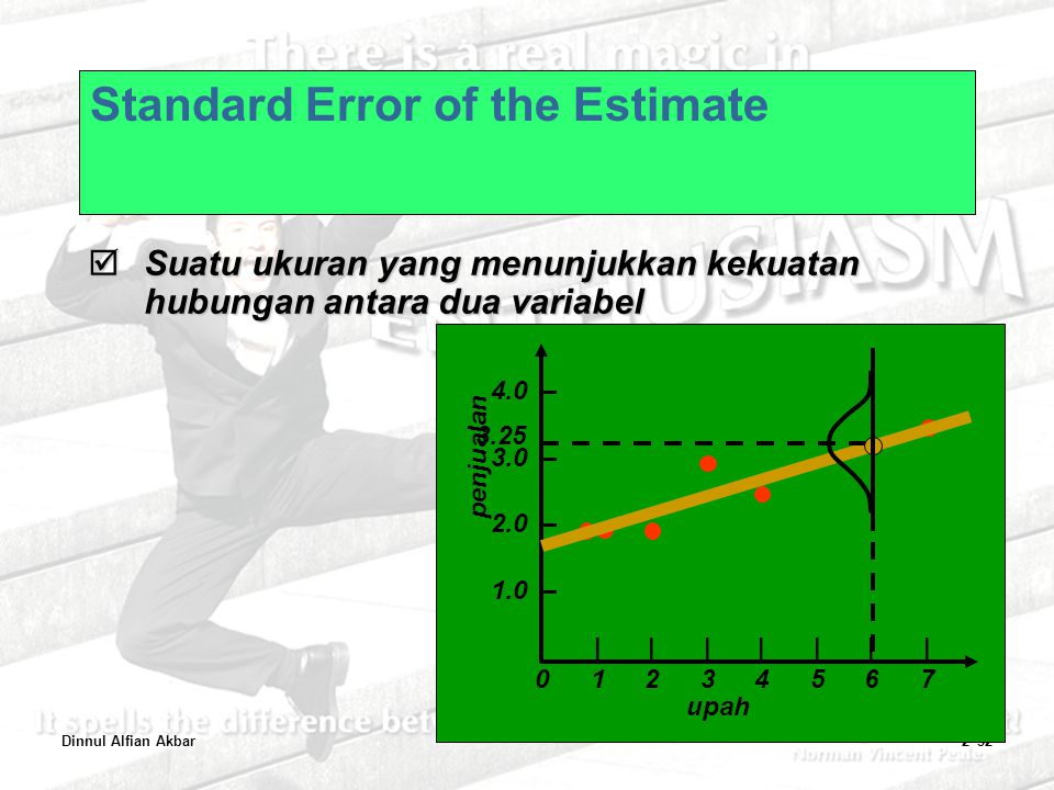 Standard Error of the Estimate