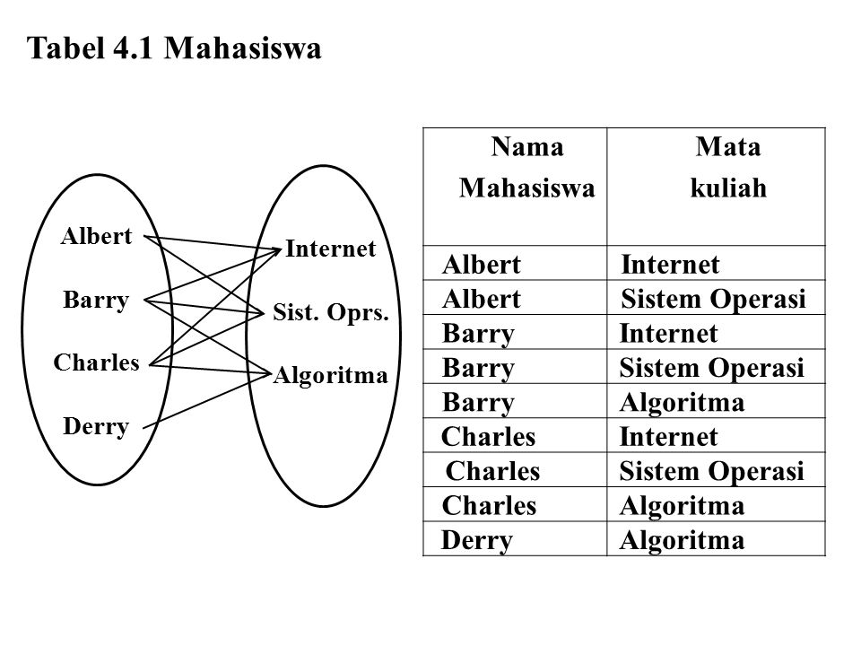 Tabel 4.1 Mahasiswa Nama Mahasiswa Mata kuliah Albert Internet