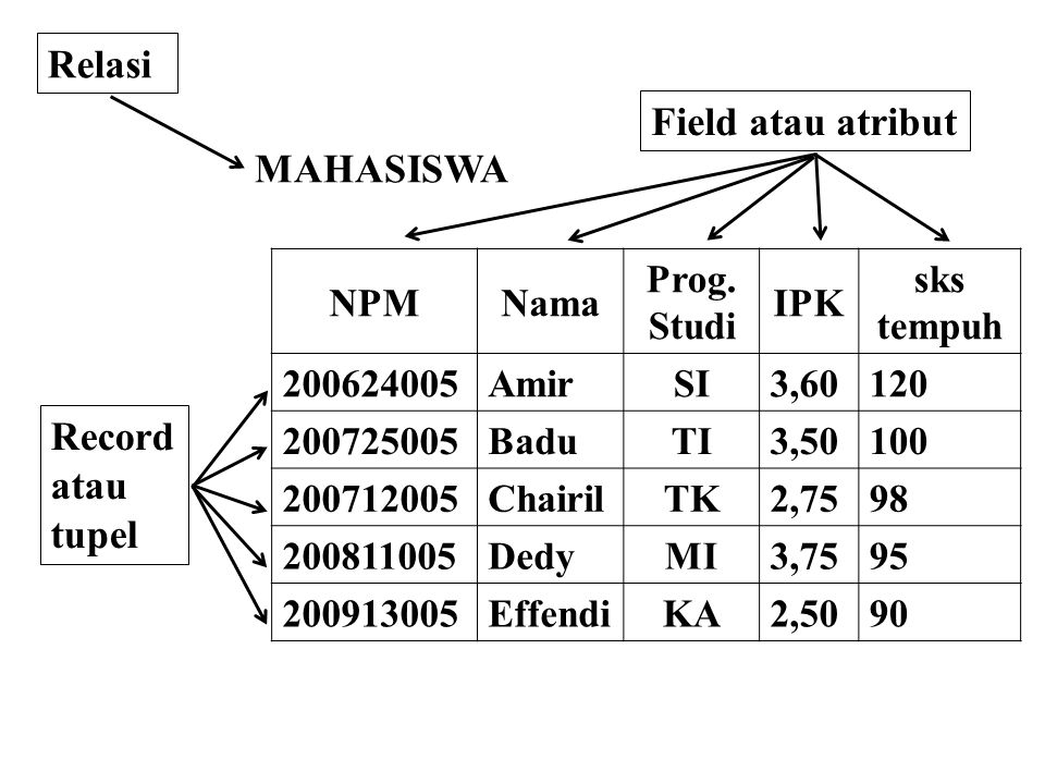 Relasi Field atau atribut MAHASISWA Record atau tupel NPM Nama Prog.