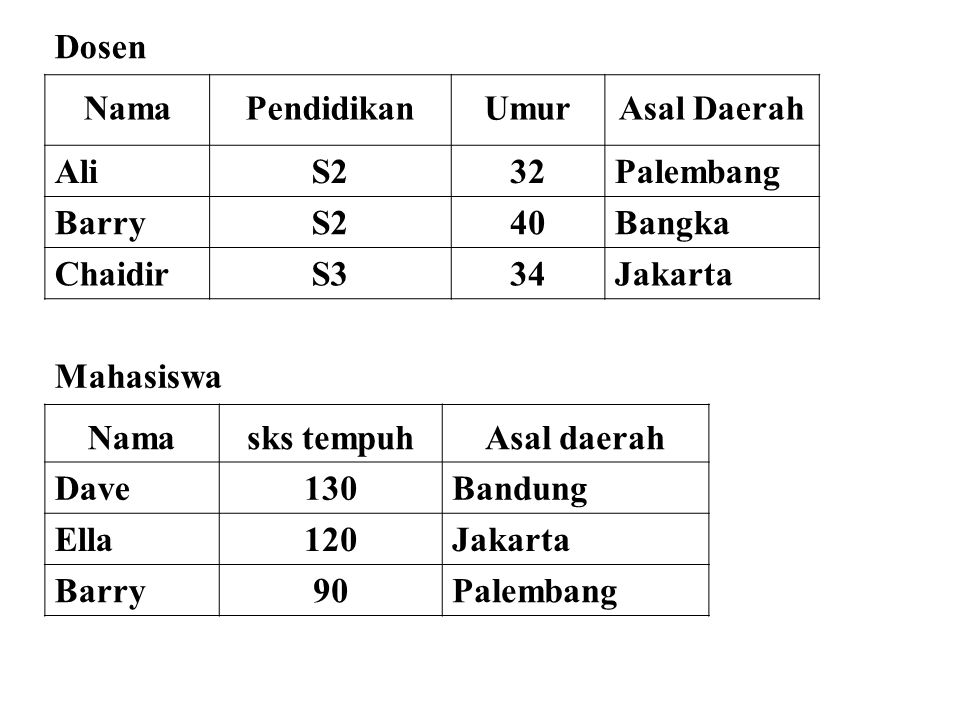Dosen Nama. Pendidikan. Umur. Asal Daerah. Ali. S2. 32. Palembang. Barry. 40. Bangka. Chaidir.