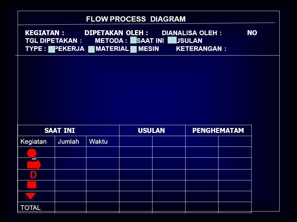 D FLOW PROCESS DIAGRAM KEGIATAN : DIPETAKAN OLEH : DIANALISA OLEH : NO