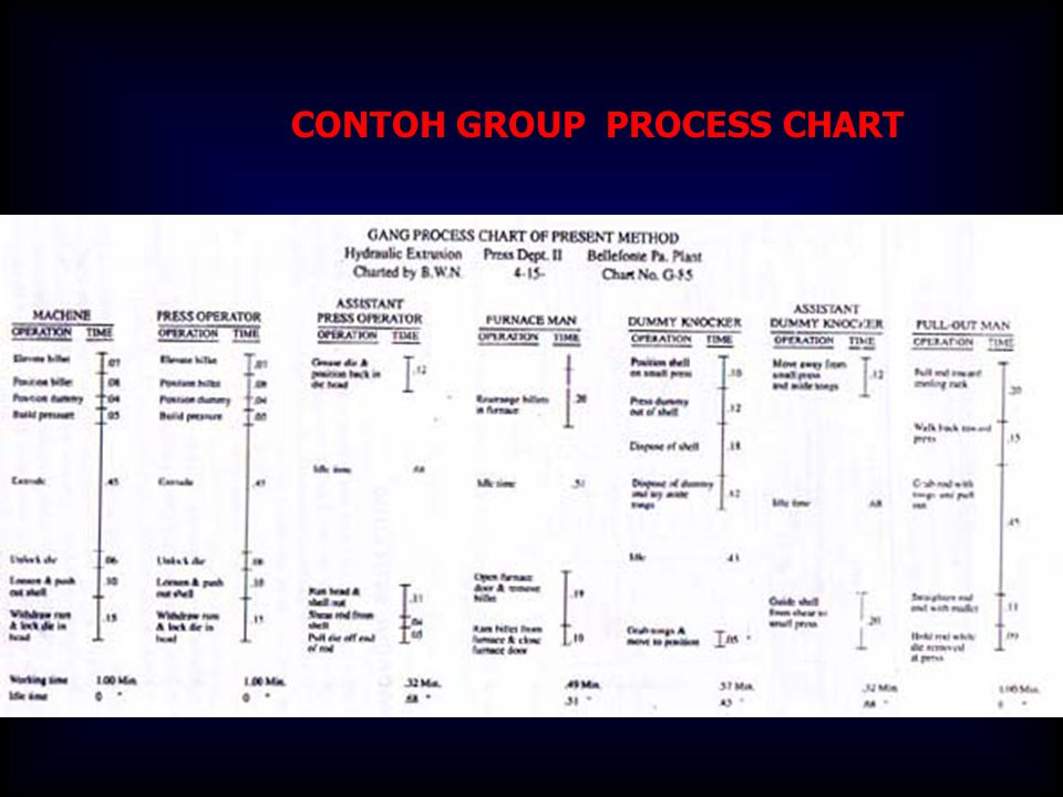 CONTOH GROUP PROCESS CHART