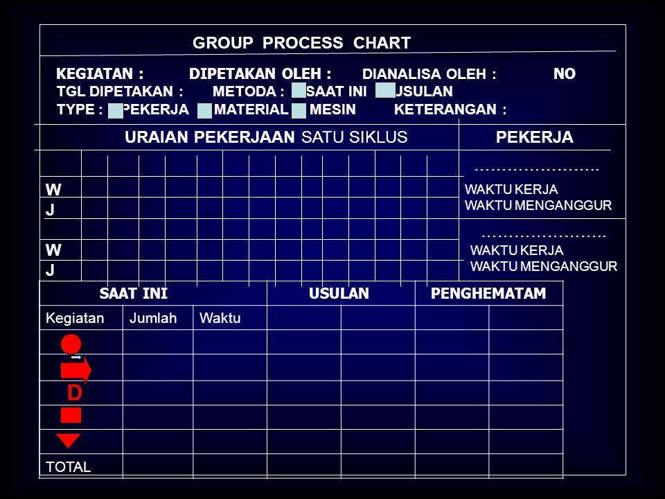 D GROUP PROCESS CHART URAIAN PEKERJAAN SATU SIKLUS PEKERJA ………………….. W