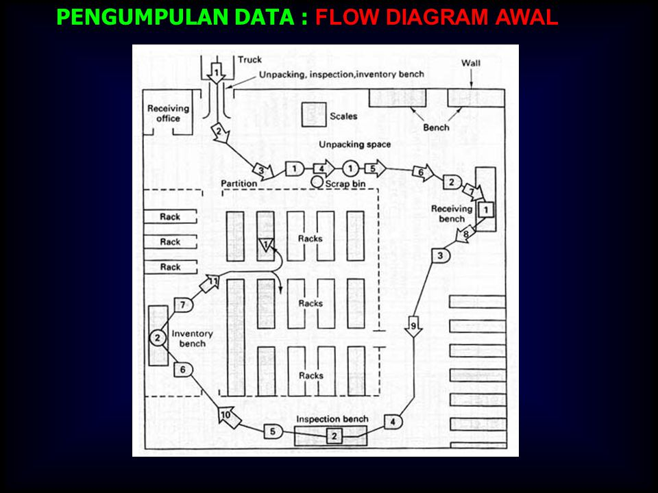 PENGUMPULAN DATA : FLOW DIAGRAM AWAL