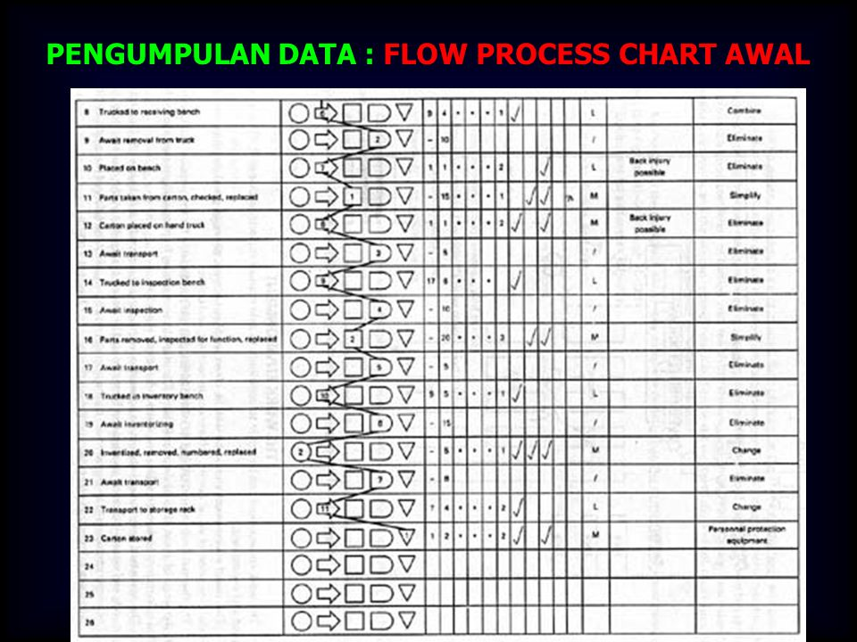 PENGUMPULAN DATA : FLOW PROCESS CHART AWAL
