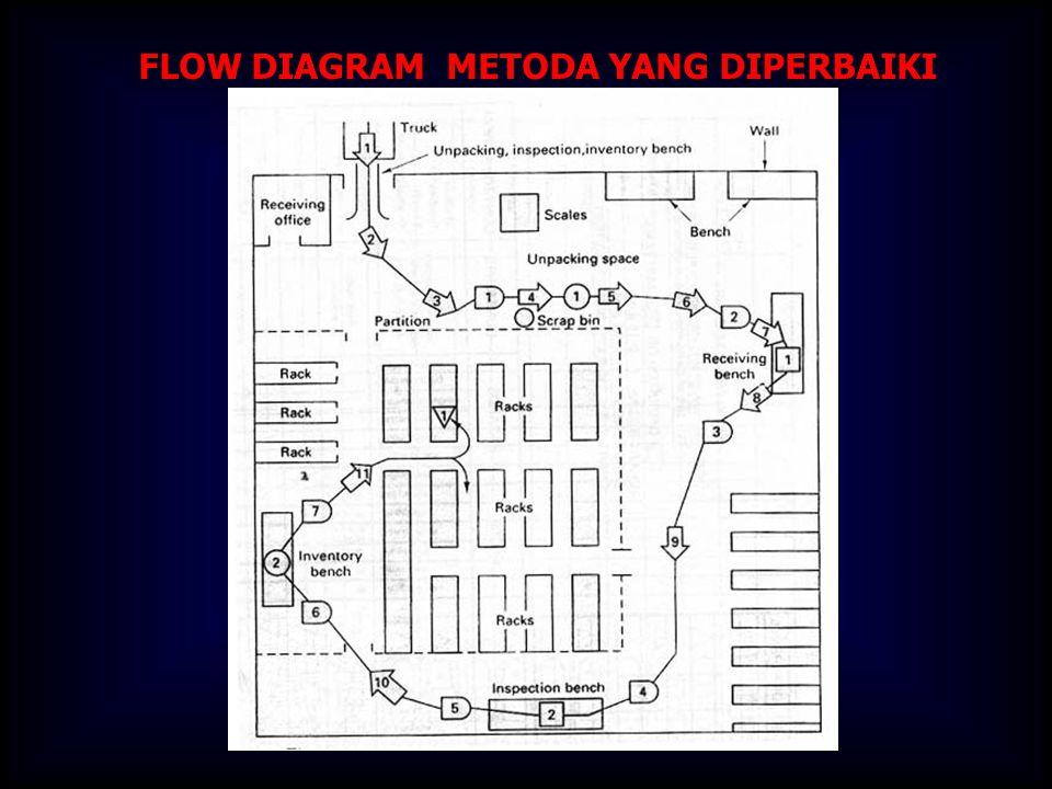 FLOW DIAGRAM METODA YANG DIPERBAIKI