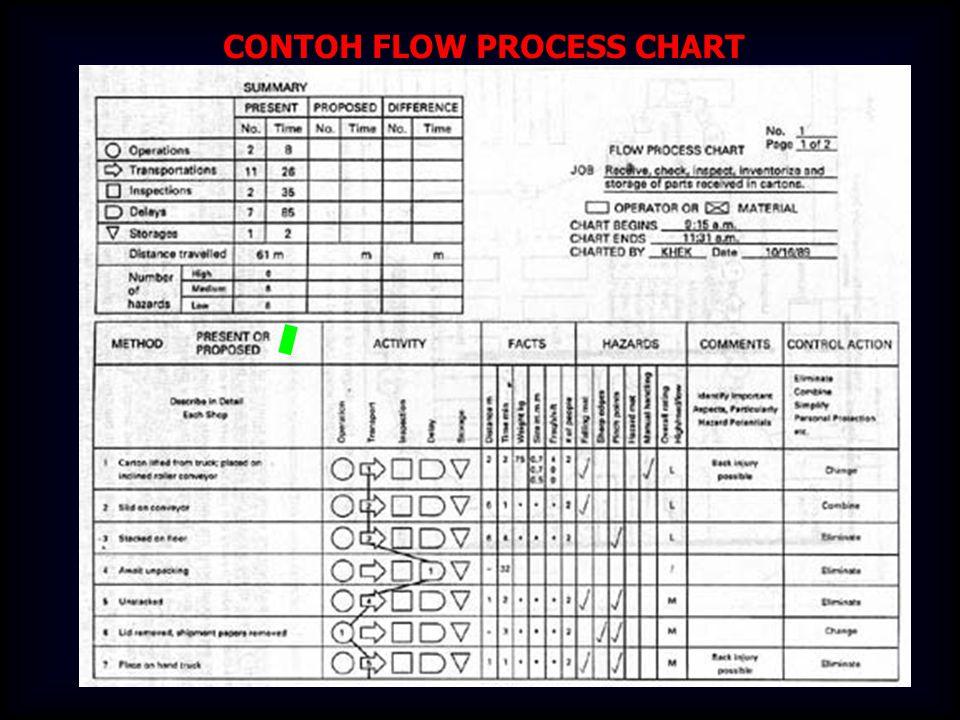 CONTOH FLOW PROCESS CHART