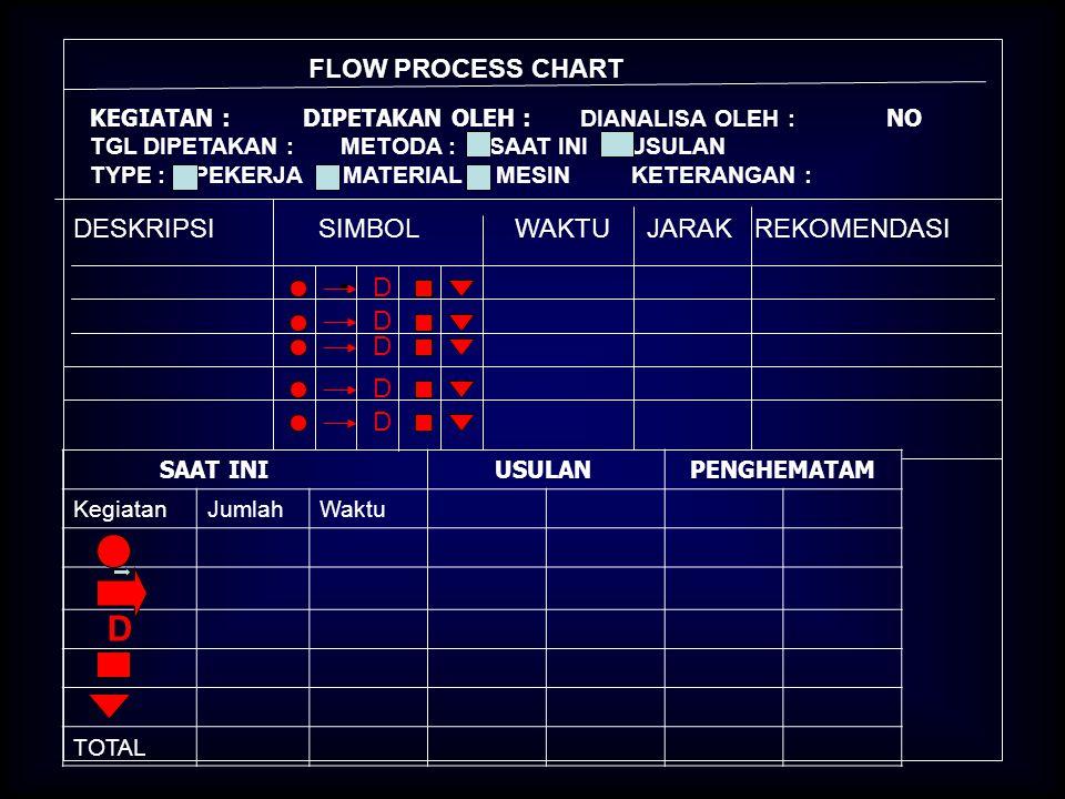 D FLOW PROCESS CHART DESKRIPSI SIMBOL WAKTU JARAK REKOMENDASI D D D D
