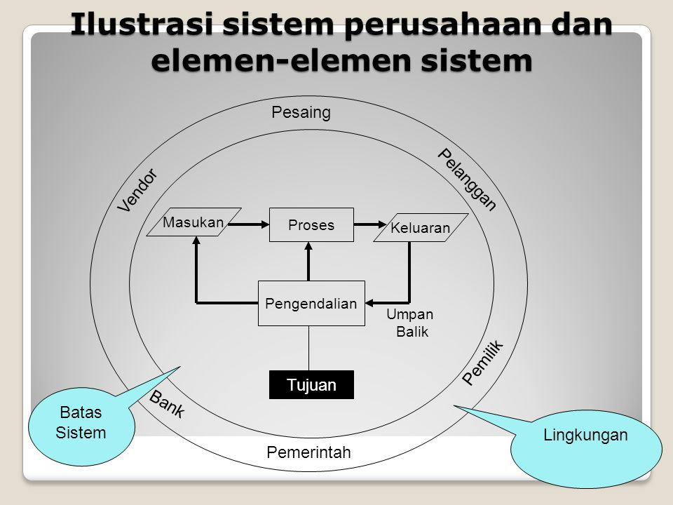 Ilustrasi sistem perusahaan dan elemen-elemen sistem