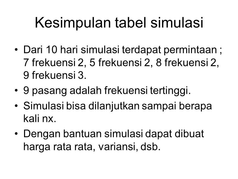 Kesimpulan tabel simulasi