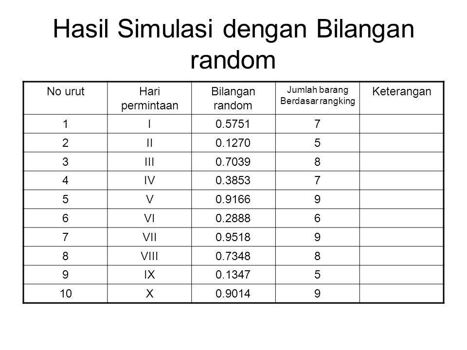 Hasil Simulasi dengan Bilangan random