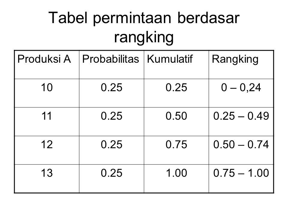 Tabel permintaan berdasar rangking
