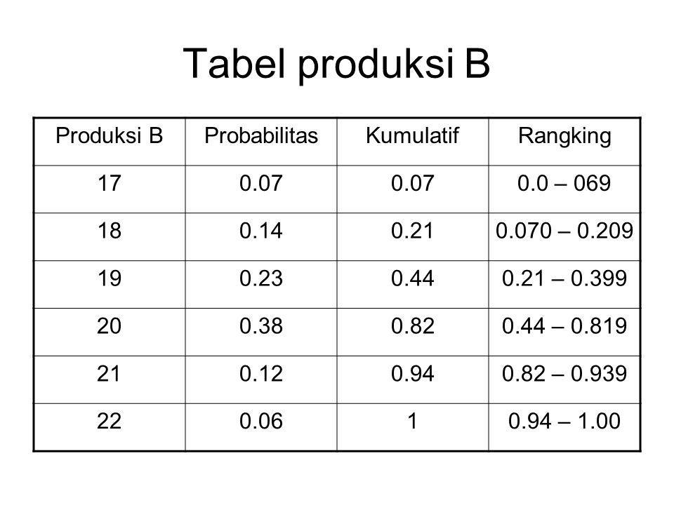 Tabel produksi B Produksi B Probabilitas Kumulatif Rangking 17 0.07