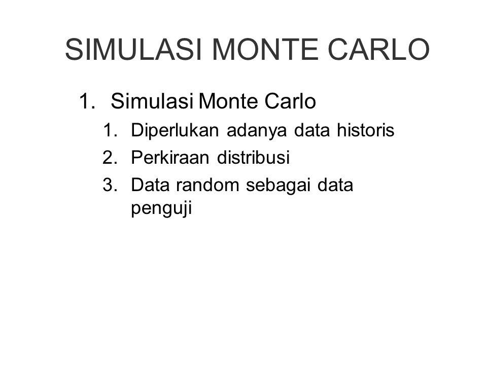 SIMULASI MONTE CARLO Simulasi Monte Carlo
