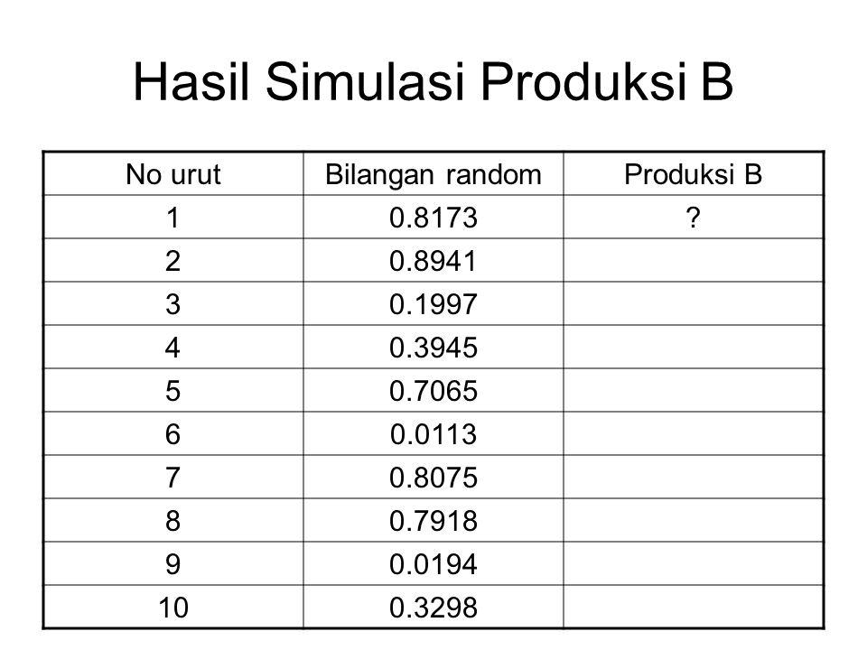 Hasil Simulasi Produksi B