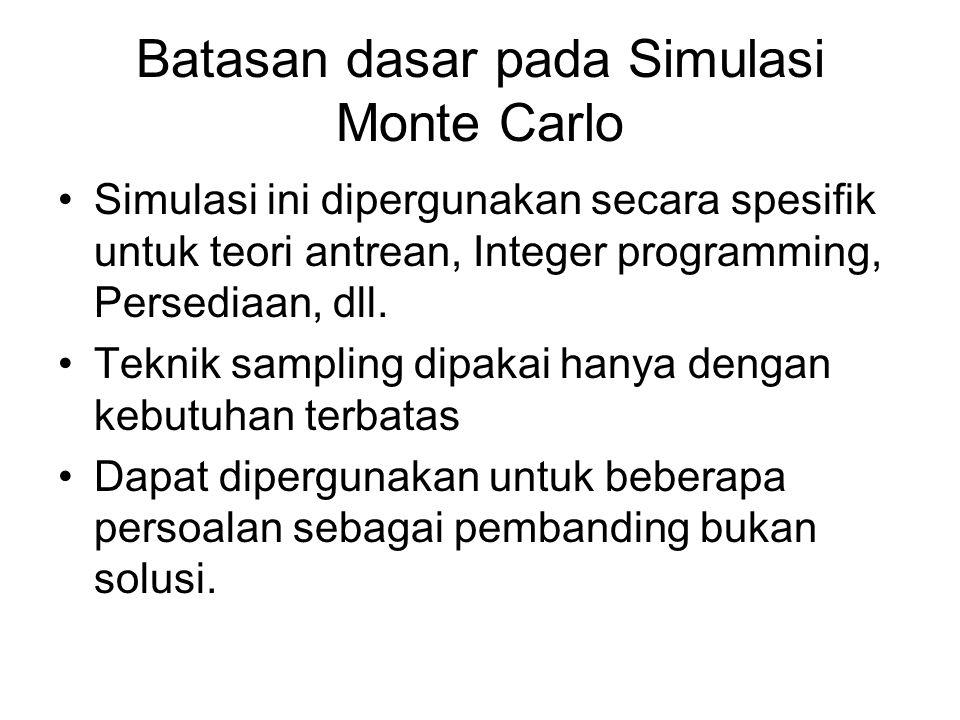 Batasan dasar pada Simulasi Monte Carlo