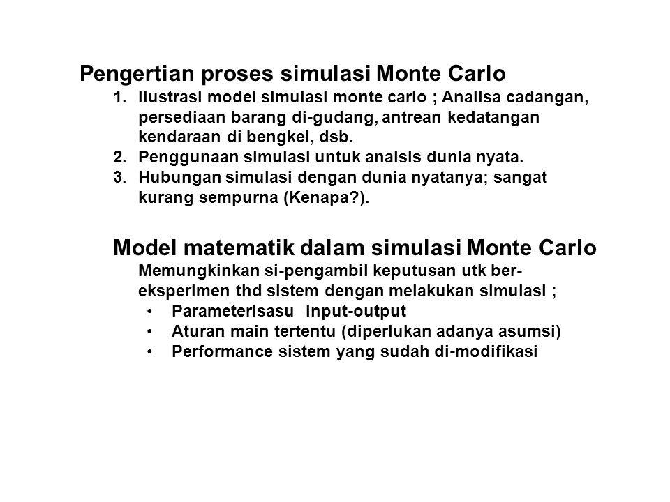Pengertian proses simulasi Monte Carlo