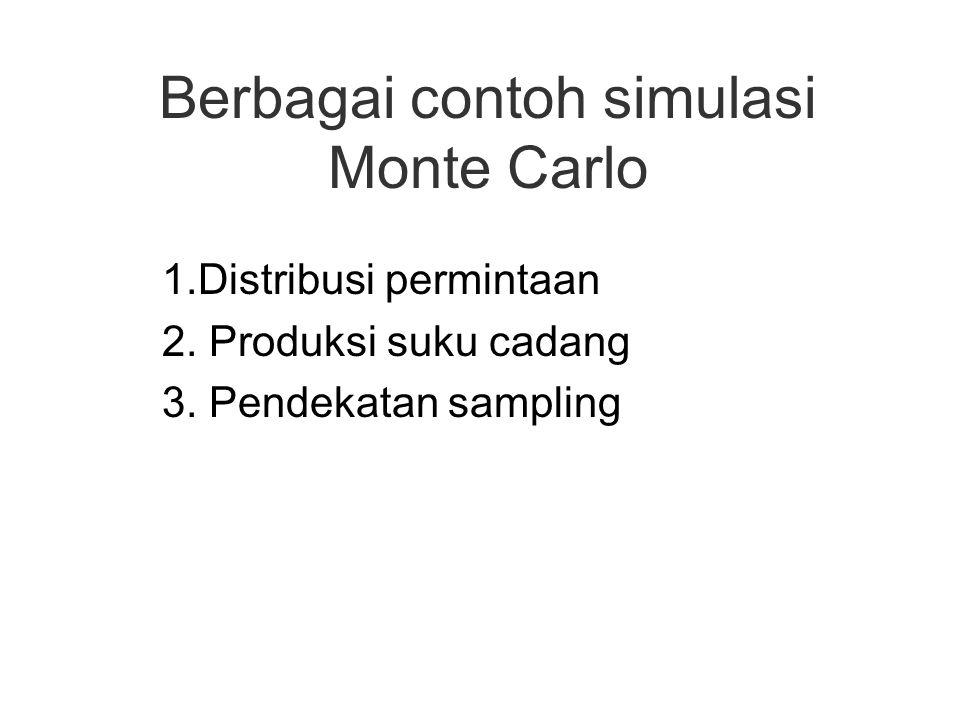 Berbagai contoh simulasi Monte Carlo