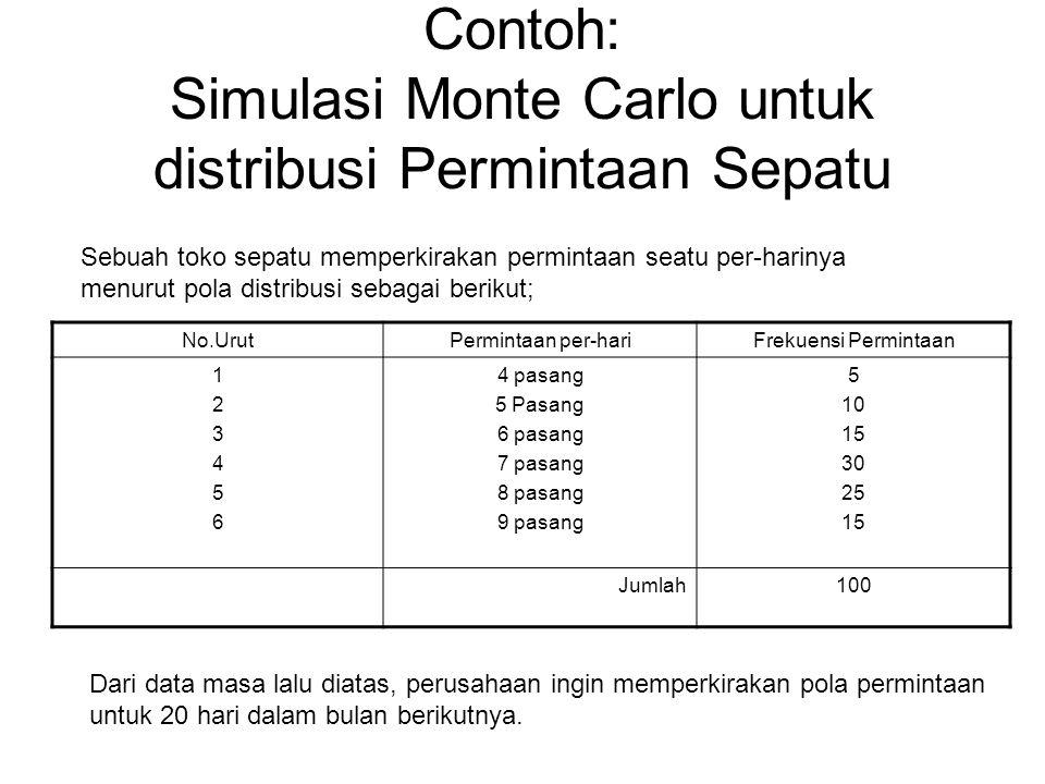 Contoh: Simulasi Monte Carlo untuk distribusi Permintaan Sepatu