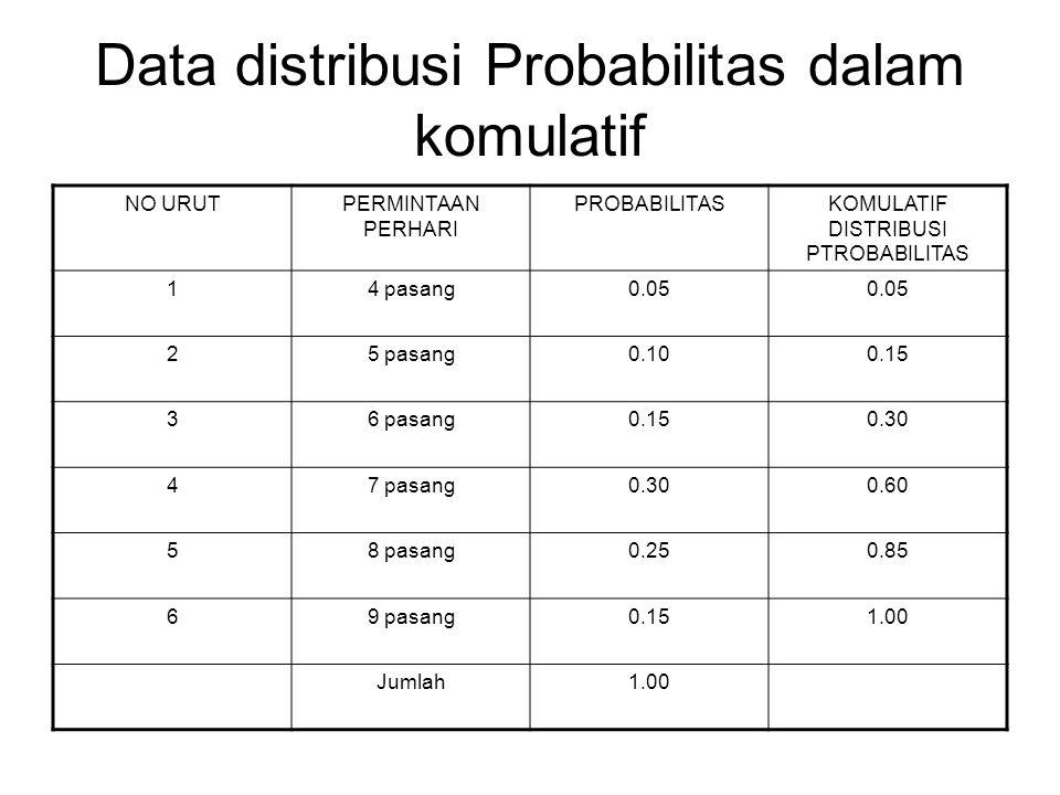 Data distribusi Probabilitas dalam komulatif
