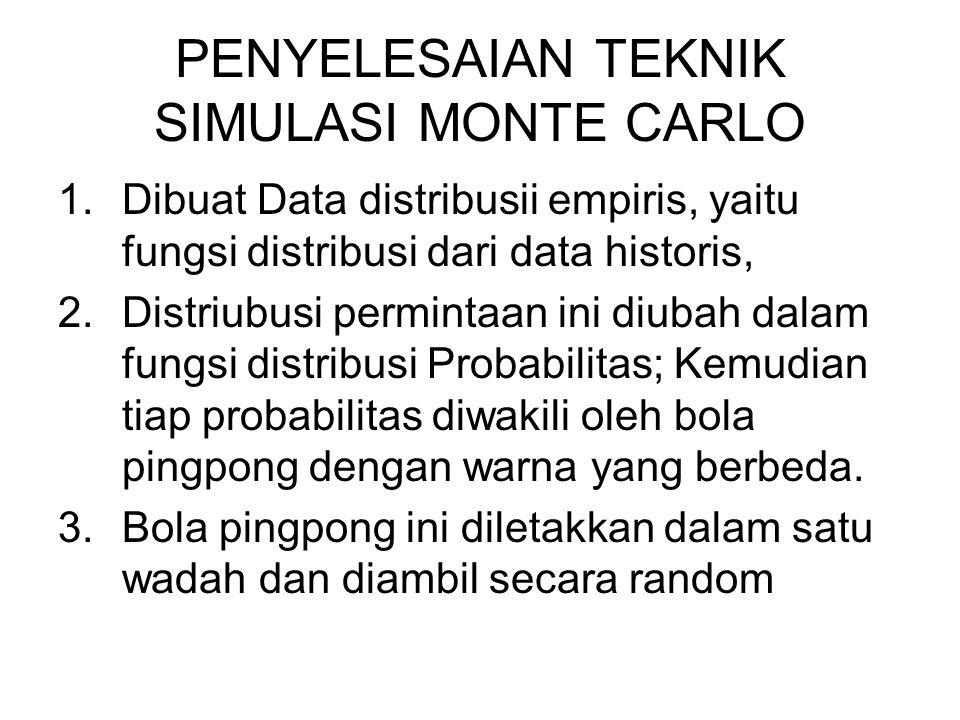 PENYELESAIAN TEKNIK SIMULASI MONTE CARLO