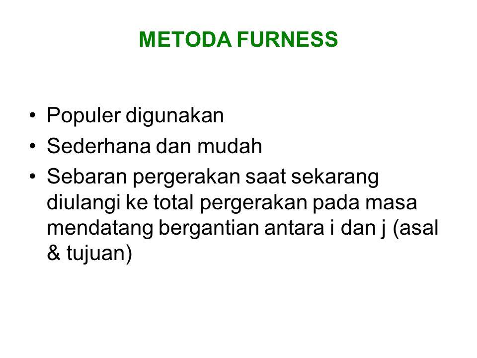 METODA FURNESS Populer digunakan. Sederhana dan mudah.