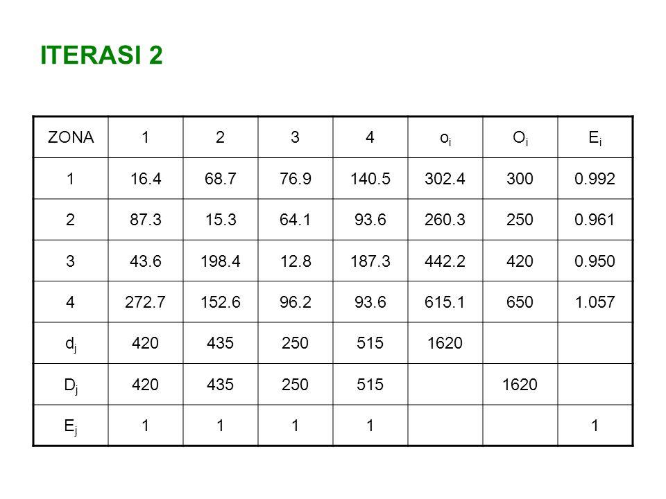 ITERASI 2 ZONA. 1. 2. 3. 4. oi. Oi. Ei. 16.4. 68.7. 76.9. 140.5. 302.4. 300. 0.992. 87.3.
