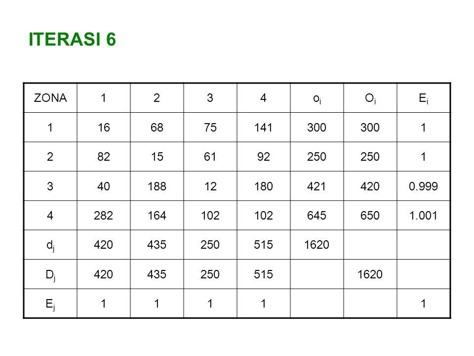 ITERASI 6 ZONA. 1. 2. 3. 4. oi. Oi. Ei. 16. 68. 75. 141. 300. 82. 15. 61. 92. 250.