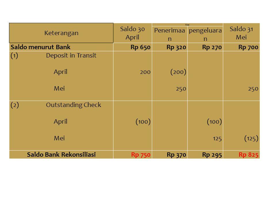 Saldo Bank Rekonsiliasi
