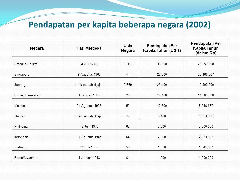 Pendapatan per kapita beberapa negara (2002)