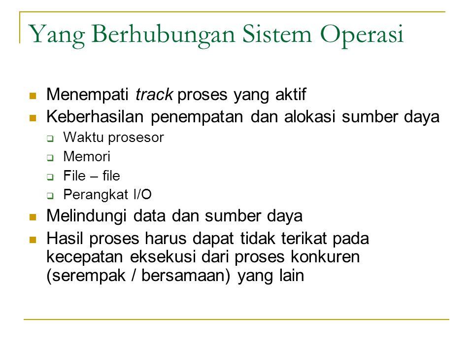 Yang Berhubungan Sistem Operasi
