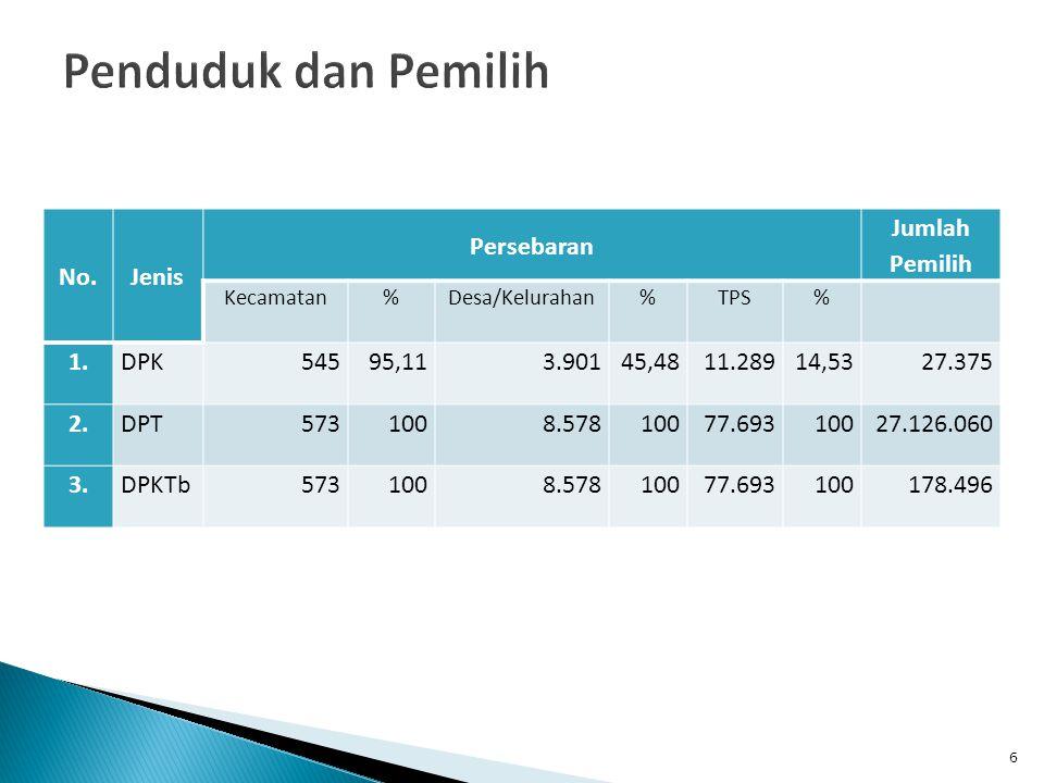 Penduduk dan Pemilih No. Jenis Persebaran Jumlah Pemilih 1. DPK 545