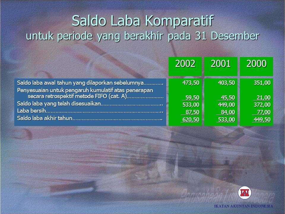 Saldo Laba Komparatif untuk periode yang berakhir pada 31 Desember