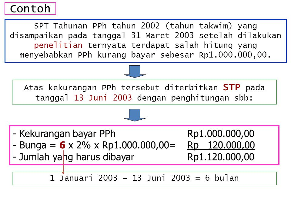 Contoh - Kekurangan bayar PPh Rp1.000.000,00