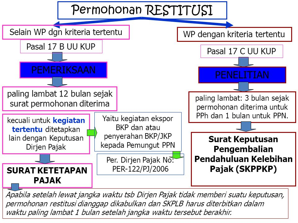 Surat Keputusan Pengembalian Pendahuluan Kelebihan Pajak (SKPPKP)