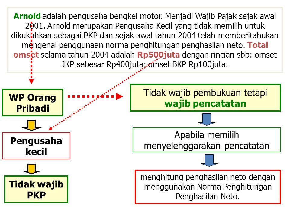 WP Orang Pribadi Pengusaha kecil Tidak wajib PKP