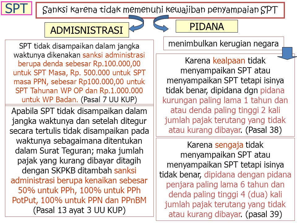 Sanksi karena tidak memenuhi kewajiban penyampaian SPT