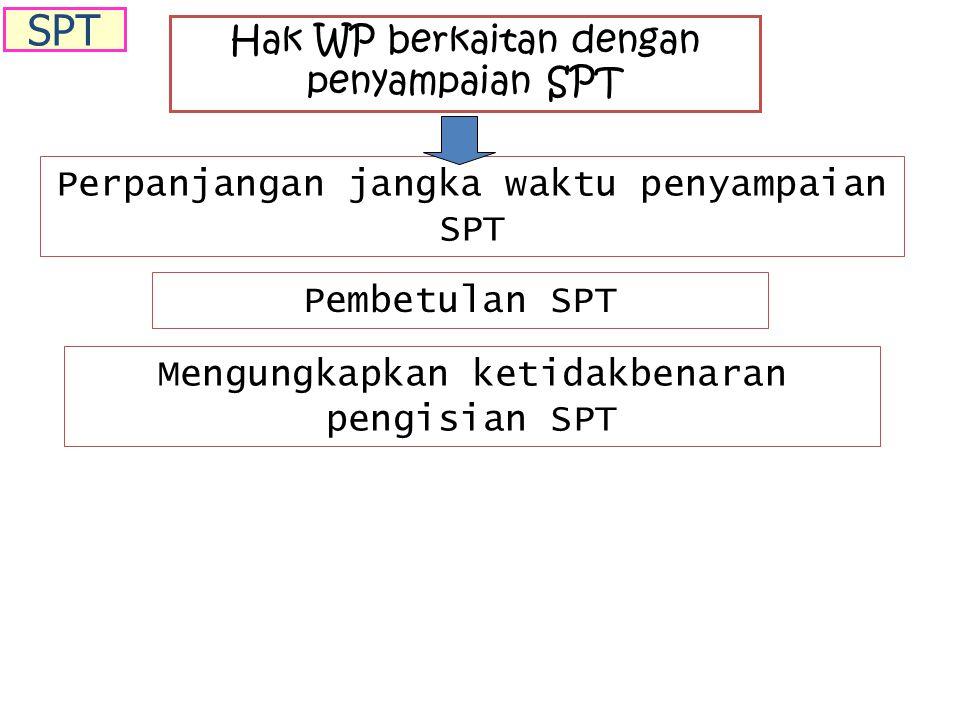 Hak WP berkaitan dengan penyampaian SPT