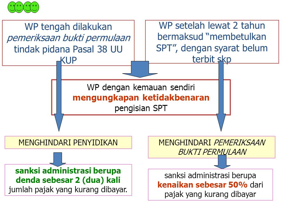 WP dengan kemauan sendiri mengungkapan ketidakbenaran pengisian SPT