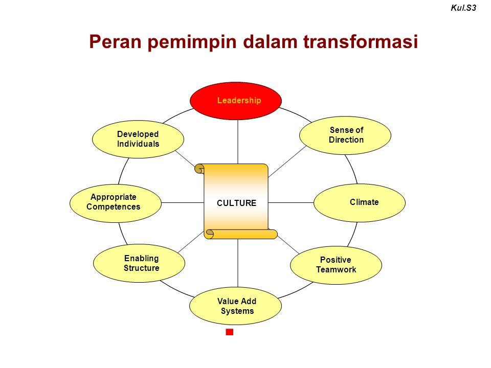 Peran pemimpin dalam transformasi
