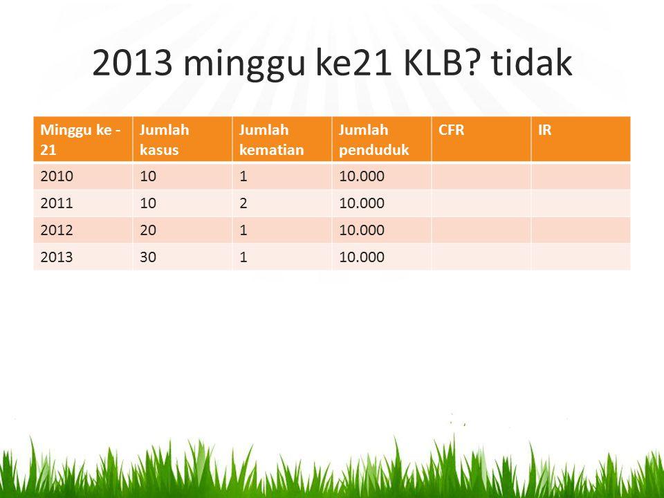 2013 minggu ke21 KLB tidak Minggu ke -21 Jumlah kasus Jumlah kematian